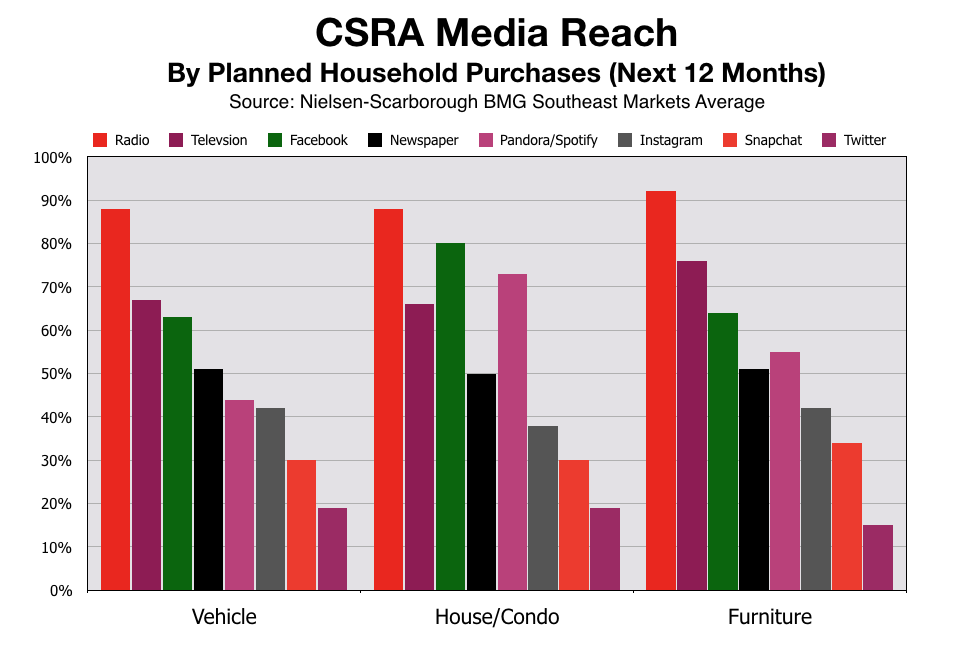 Augusta CSRA Media Reach For Planned Purchases
