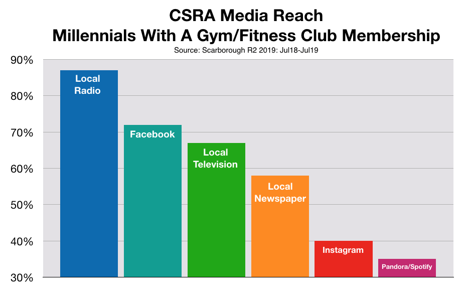 Advertise To Millennials in Augusta CSRA: Fitness Clubs