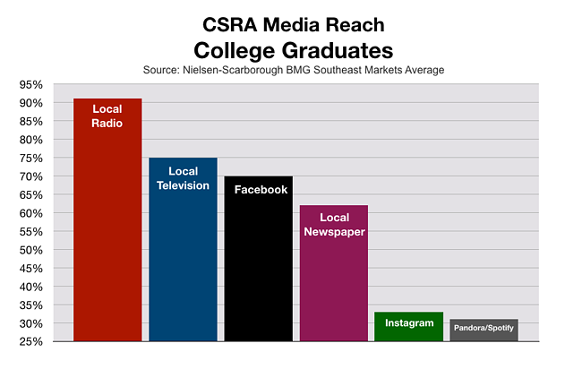 Advertise In Augusta CSRA: College Grads