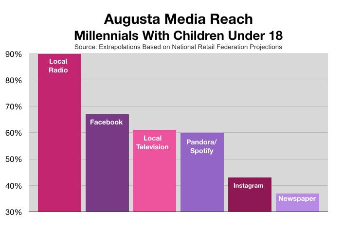 Advertising In Augusta: Millennial Parents