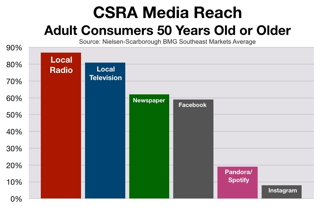 Advertise On Augusta Radio: Older Consumers