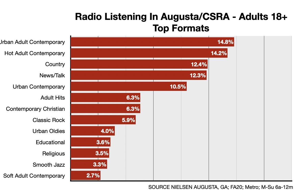 Advertising On Augusta Radio: Formats-Adults