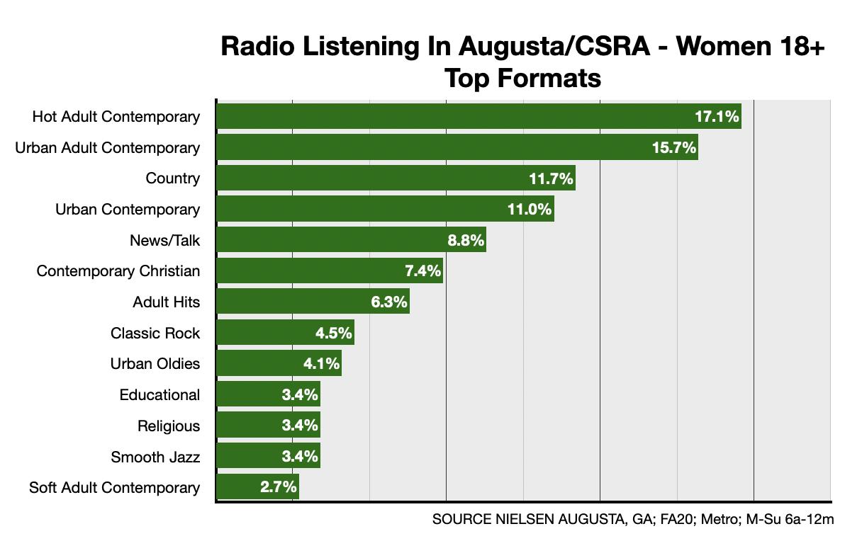 Advertising On Augusta Radio: Formats-Women