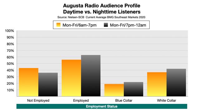 Advertise On Augusta, GA Radio: Nighttime LIsteners by Employment