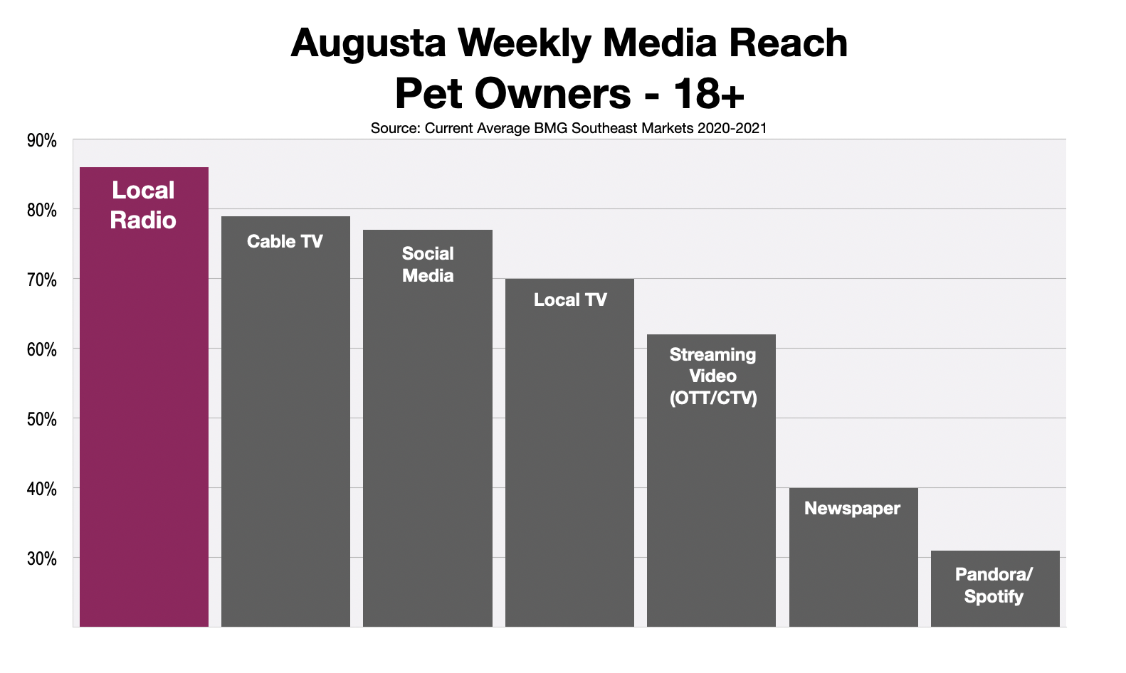 Advertise To Augusta Pet Owners On Radio