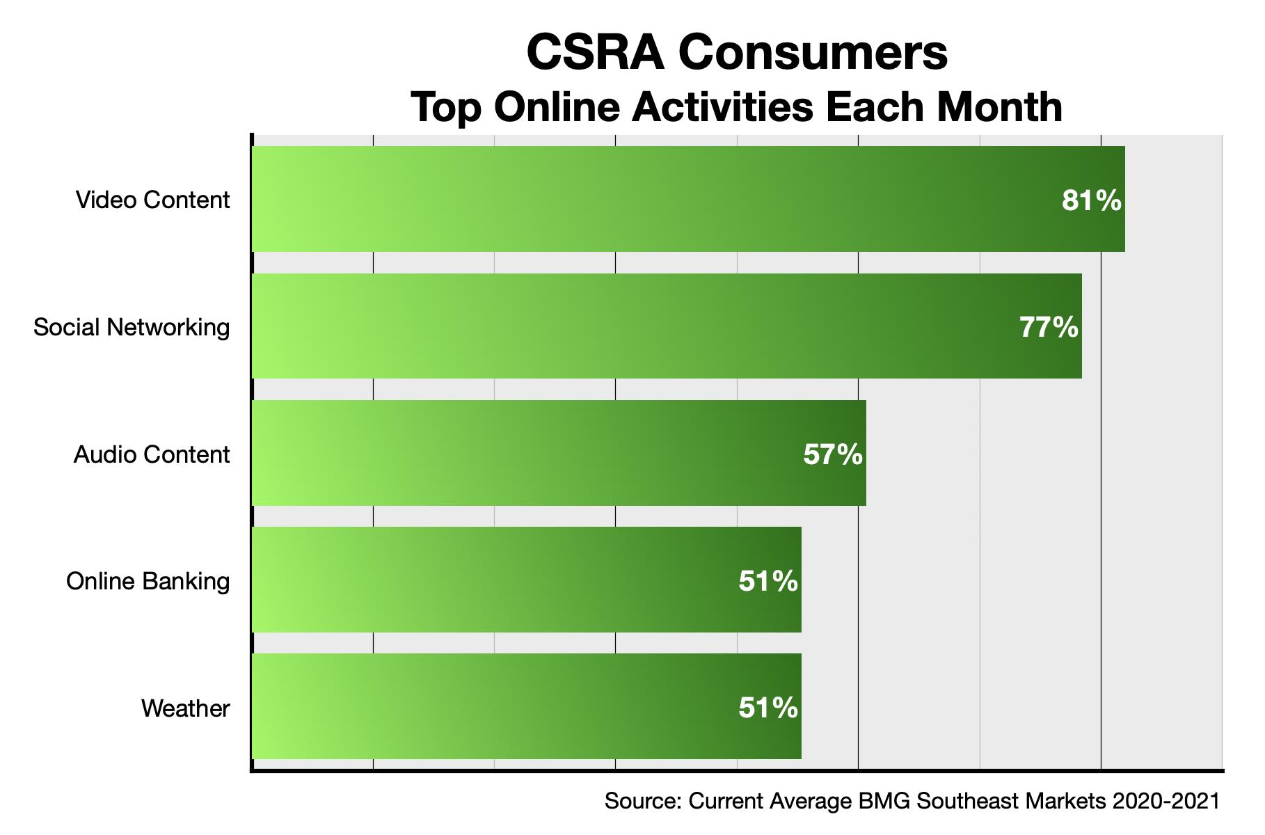 Online Advertising in Augusta: Content