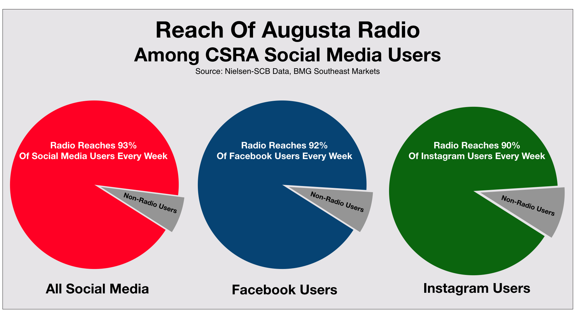 Social Media Advertising in Augusta and CSRA